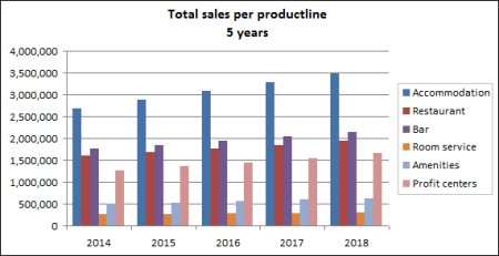 Sales Chart 5 Years